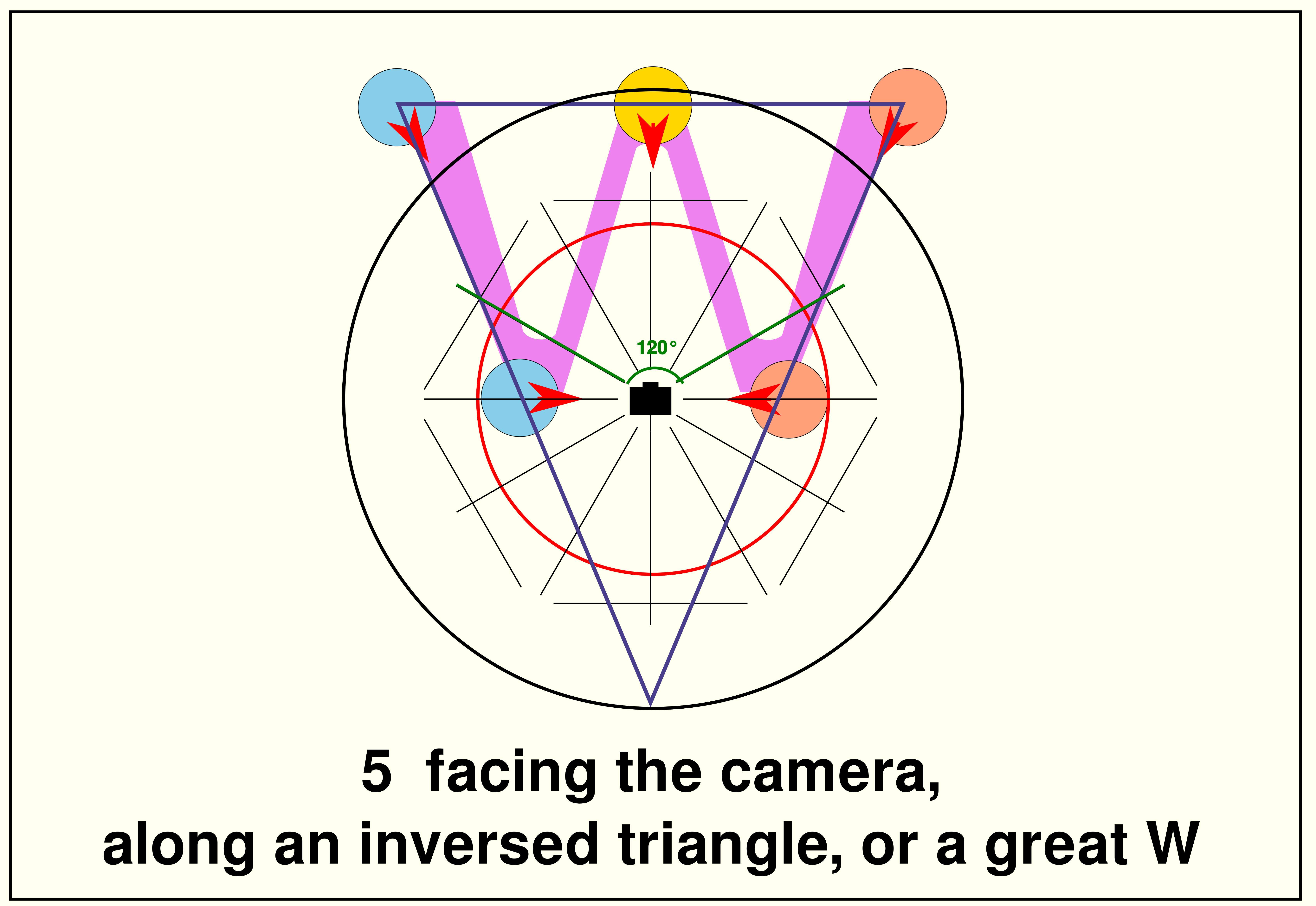5-facing the camera W schema